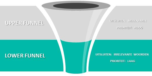 Upper Lower Funnel online adverteren